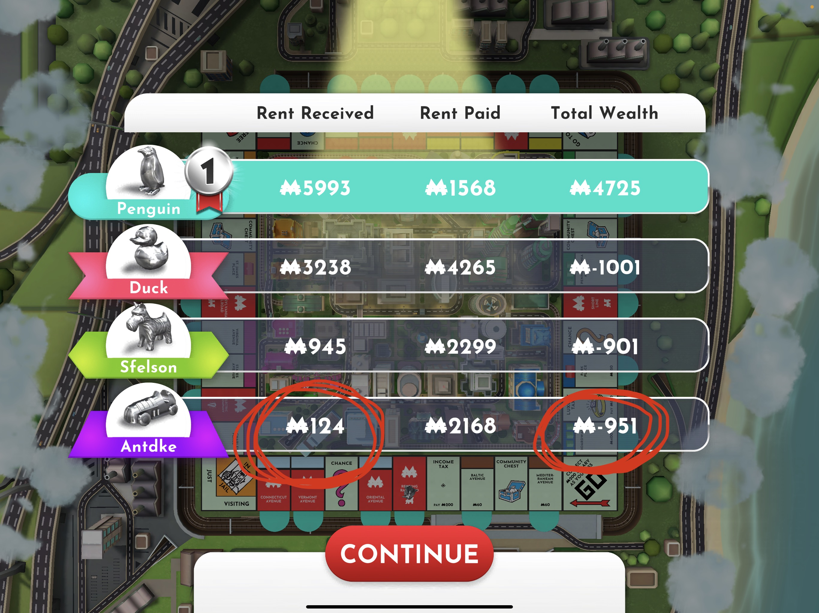 monopoly end game screen where I built the least amount of wealth and made the least money from properties
